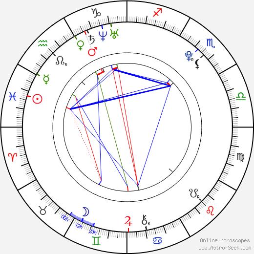 Marek Svoboda birth chart, Marek Svoboda astro natal horoscope, astrology