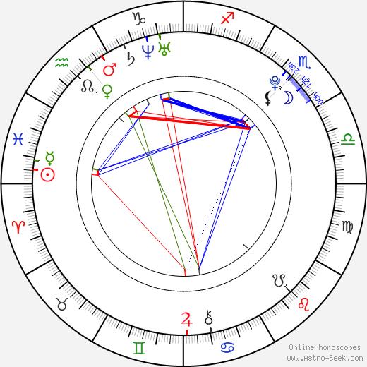 Martin Sus день рождения гороскоп, Martin Sus Натальная карта онлайн