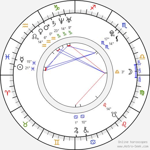 Martina Janoušková birth chart, biography, wikipedia 2019, 2020
