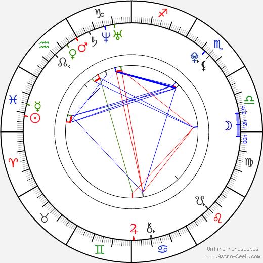 Martina Janoušková astro natal birth chart, Martina Janoušková horoscope, astrology