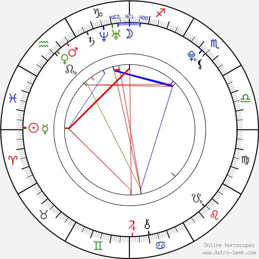 Matthew Harbour tema natale, oroscopo, Matthew Harbour oroscopi gratuiti, astrologia