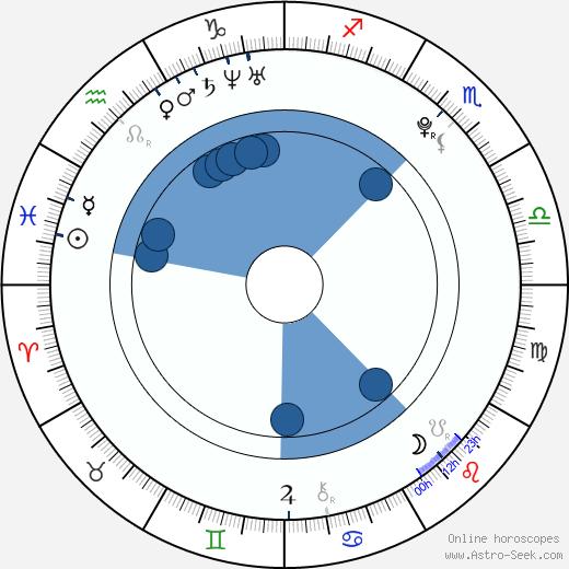 Petra Kvitová wikipedia, horoscope, astrology, instagram