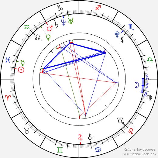 Reiley McClendon astro natal birth chart, Reiley McClendon horoscope, astrology