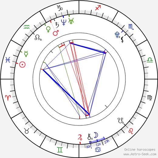 Топ-модель по-американски (сезон 11) Samantha Potter день рождения гороскоп, Samantha Potter Натальная карта онлайн
