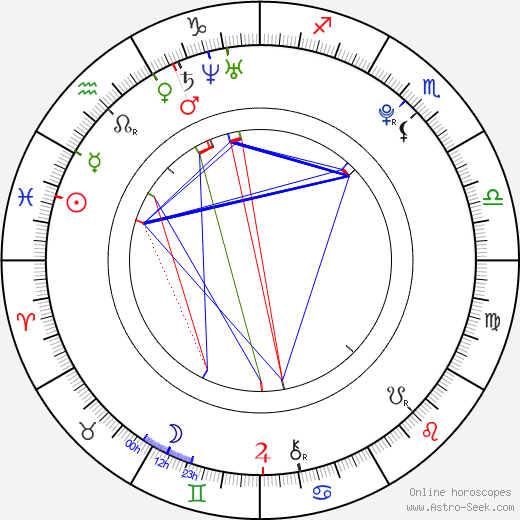 Sarah Kim Gries birth chart, Sarah Kim Gries astro natal horoscope, astrology