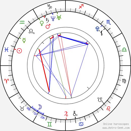 Sebastian Gregory birth chart, Sebastian Gregory astro natal horoscope, astrology