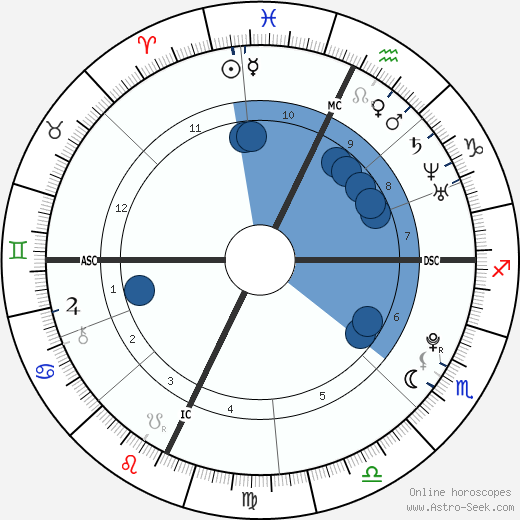 Siobhan Magnus wikipedia, horoscope, astrology, instagram