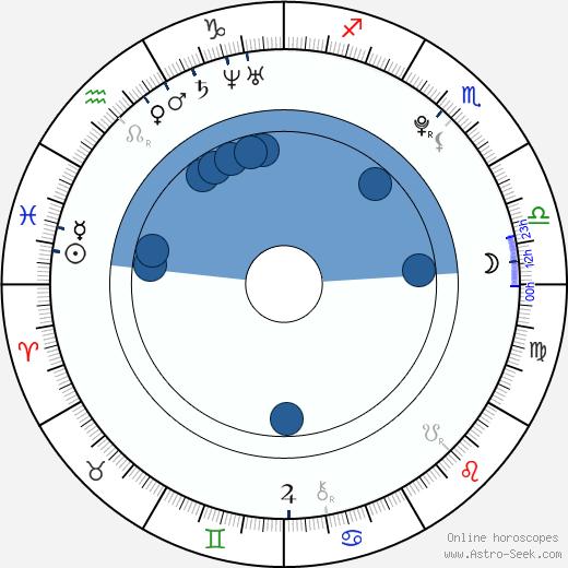 Vanessa Pose wikipedia, horoscope, astrology, instagram