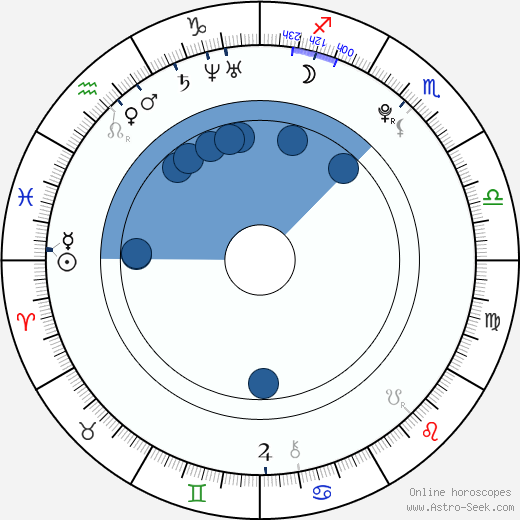 Wilson Gonzalez Ochsenknecht wikipedia, horoscope, astrology, instagram