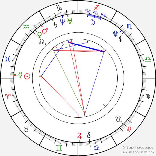 Wilson Gonzalez Ochsenknecht astro natal birth chart, Wilson Gonzalez Ochsenknecht horoscope, astrology