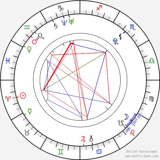 Adam Kout tema natale, oroscopo, Adam Kout oroscopi gratuiti, astrologia