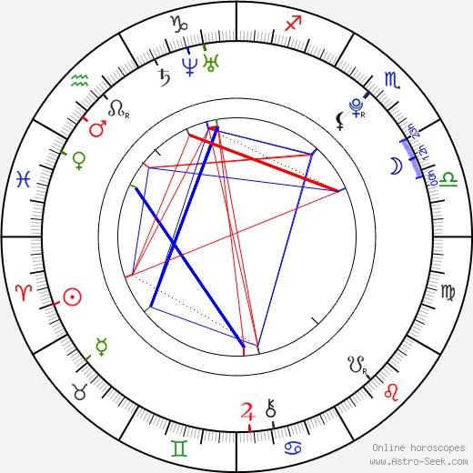 Алекс Петтифер Alex Pettyfer день рождения гороскоп, Alex Pettyfer Натальная карта онлайн