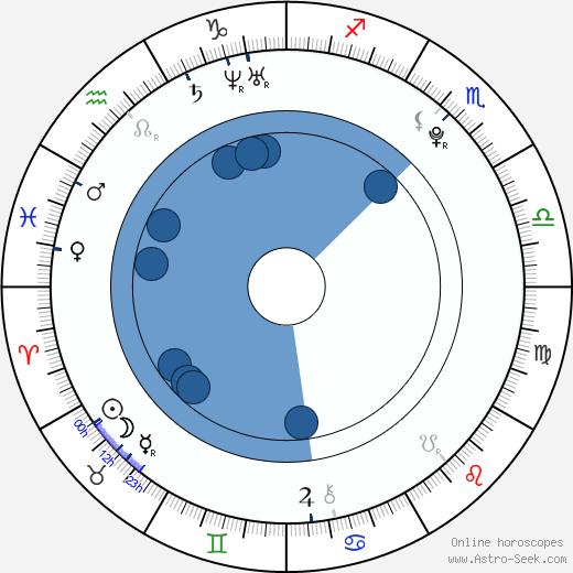 Alexandra Mathews wikipedia, horoscope, astrology, instagram