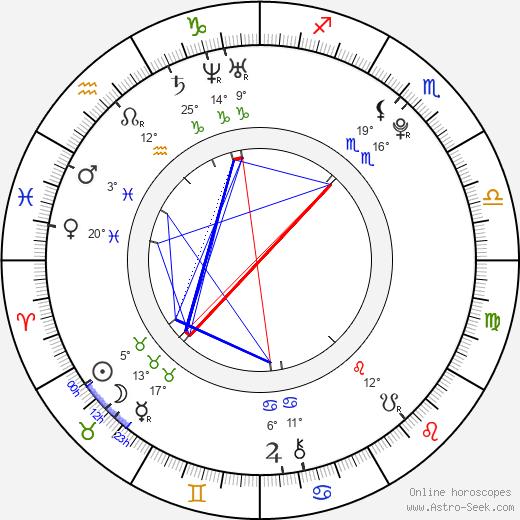 Alexandra Mathews birth chart, biography, wikipedia 2019, 2020