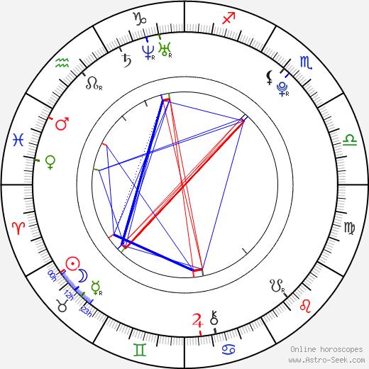 Alexandra Mathews astro natal birth chart, Alexandra Mathews horoscope, astrology
