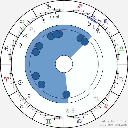 Alyssa Mendonsa wikipedia, horoscope, astrology, instagram