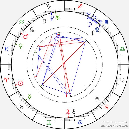 Alyssa Mendonsa astro natal birth chart, Alyssa Mendonsa horoscope, astrology