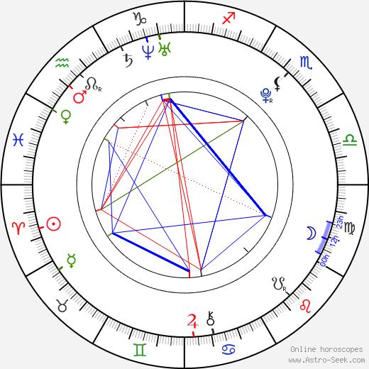 Amanda Marchesini astro natal birth chart, Amanda Marchesini horoscope, astrology