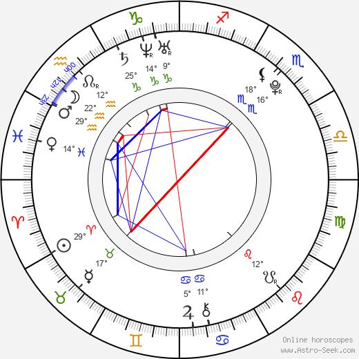 Amanda Westlake birth chart, biography, wikipedia 2020, 2021