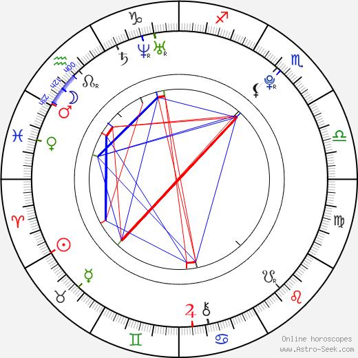 Amanda Westlake birth chart, Amanda Westlake astro natal horoscope, astrology