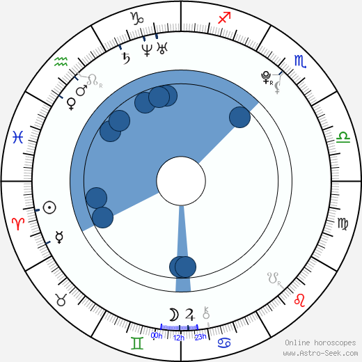 Andreas Schmidbauer wikipedia, horoscope, astrology, instagram