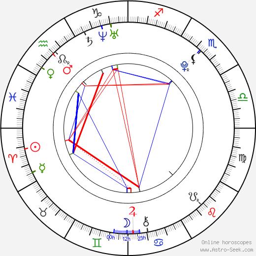 Andreas Schmidbauer astro natal birth chart, Andreas Schmidbauer horoscope, astrology