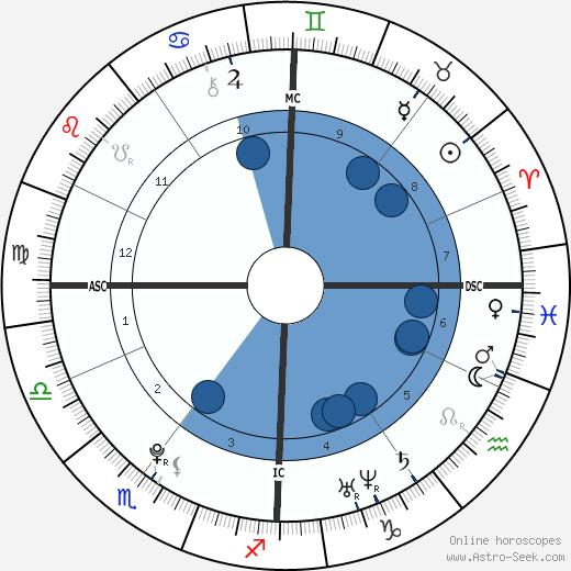Audrey Tcheuméo wikipedia, horoscope, astrology, instagram