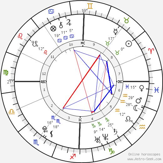 Audrey Tcheuméo birth chart, biography, wikipedia 2019, 2020