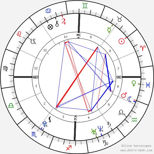 Audrey Tcheuméo birth chart, Audrey Tcheuméo astro natal horoscope, astrology