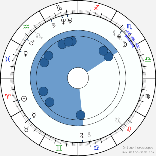 Barbora Žilecká wikipedia, horoscope, astrology, instagram