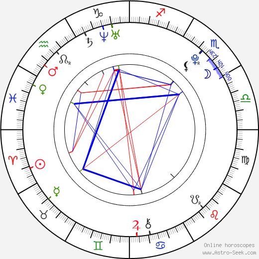 Barbora Žilecká birth chart, Barbora Žilecká astro natal horoscope, astrology