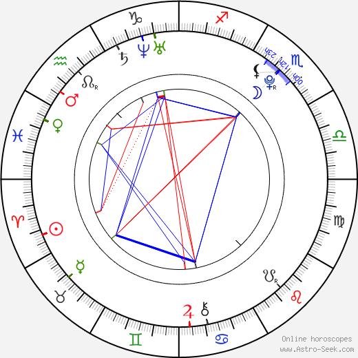 Bernice день рождения гороскоп, Bernice Натальная карта онлайн