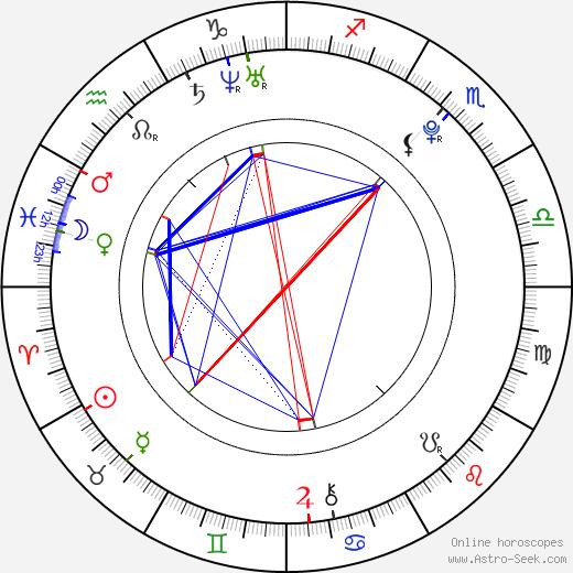 Bree Essrig astro natal birth chart, Bree Essrig horoscope, astrology