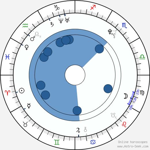 Charlie McDermott wikipedia, horoscope, astrology, instagram