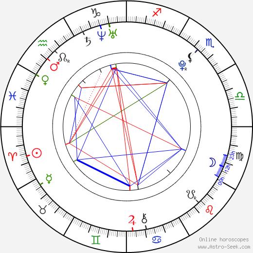 Charlie McDermott birth chart, Charlie McDermott astro natal horoscope, astrology
