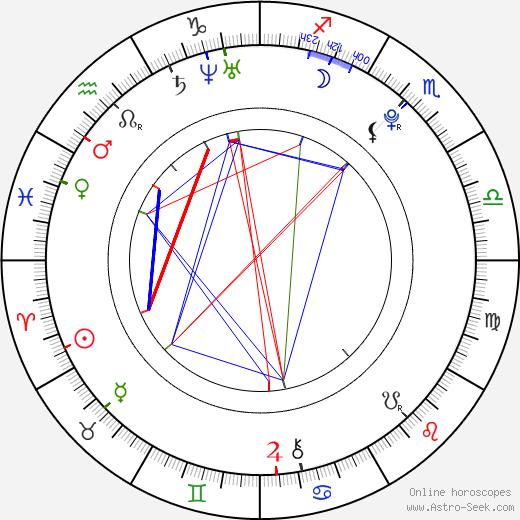 Christian Alexander tema natale, oroscopo, Christian Alexander oroscopi gratuiti, astrologia