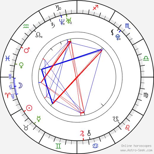 Dev Patel birth chart, Dev Patel astro natal horoscope, astrology