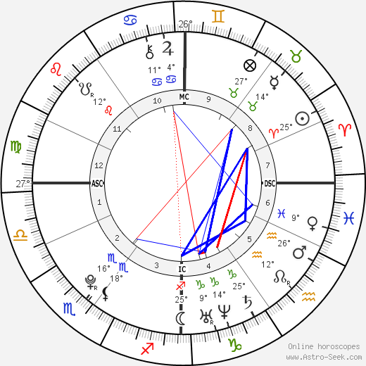 Emma Watson birth chart, biography, wikipedia 2018, 2019