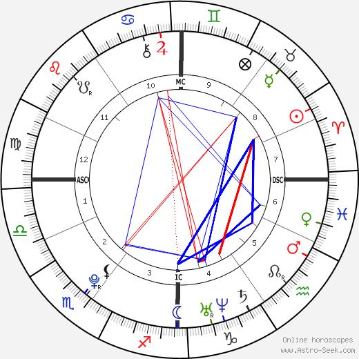Emma Watson tema natale, oroscopo, Emma Watson oroscopi gratuiti, astrologia
