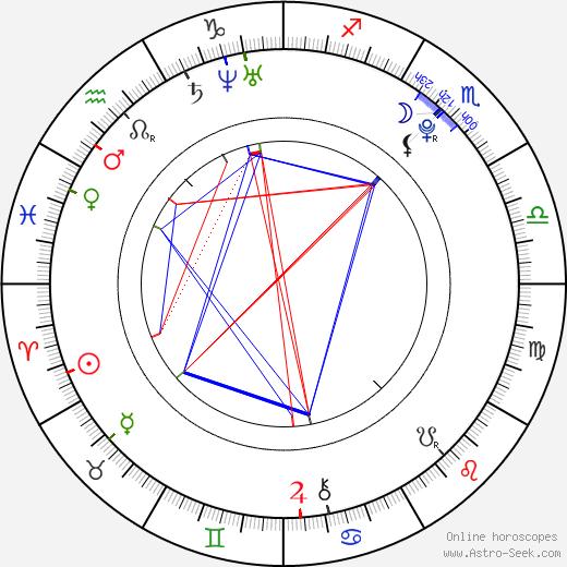 František Vaculík birth chart, František Vaculík astro natal horoscope, astrology