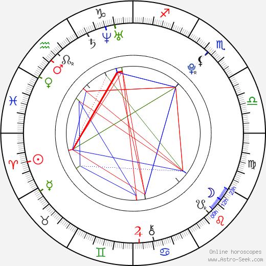 Haruma Miura birth chart, Haruma Miura astro natal horoscope, astrology