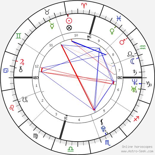 B.A.P Himchan день рождения гороскоп, Himchan Натальная карта онлайн