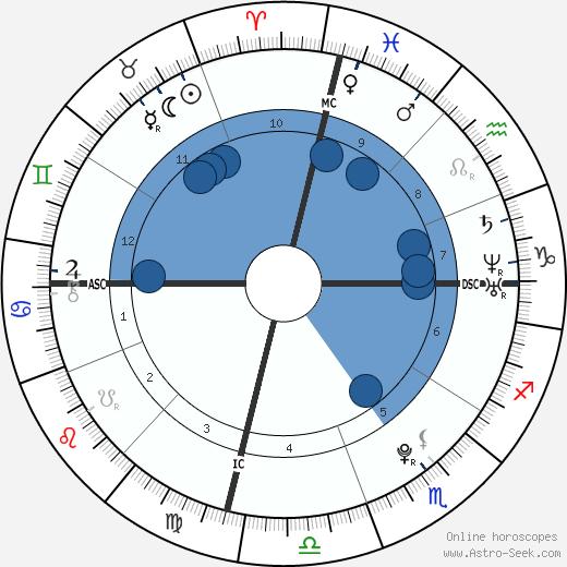 Jakob Micah Nelson wikipedia, horoscope, astrology, instagram
