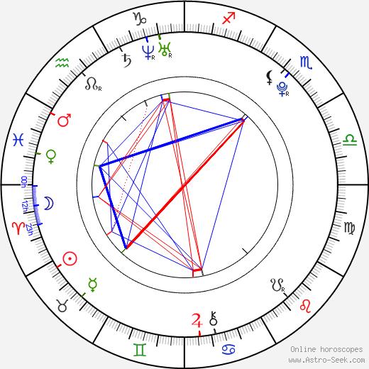 Jana Kadeřávková birth chart, Jana Kadeřávková astro natal horoscope, astrology