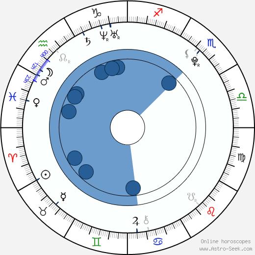 Jaroslav Hýsek wikipedia, horoscope, astrology, instagram