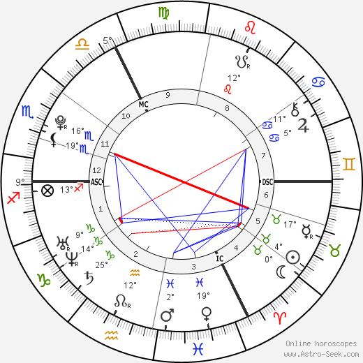 Jean-Eric Vergne birth chart, biography, wikipedia 2019, 2020