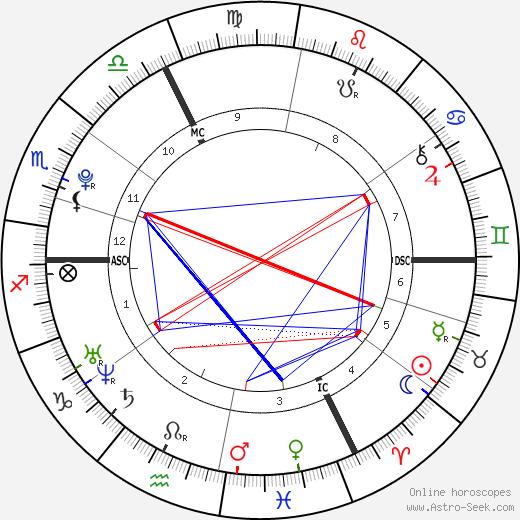 Jean-Eric Vergne birth chart, Jean-Eric Vergne astro natal horoscope, astrology