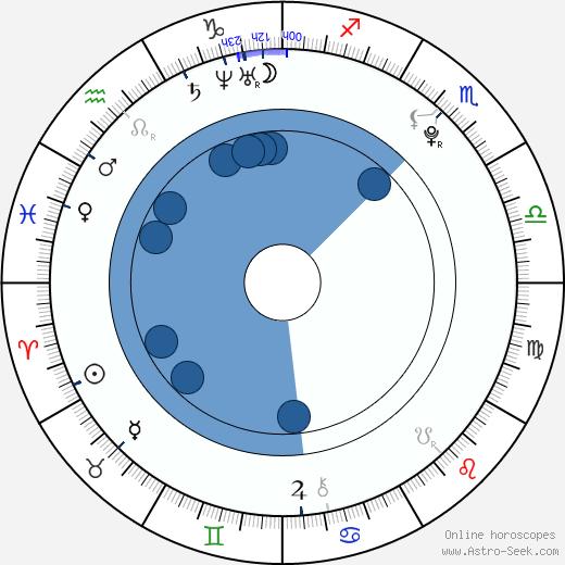 Jules Sitruk wikipedia, horoscope, astrology, instagram