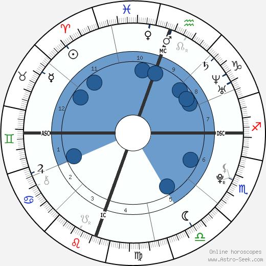 Kristen Stewart wikipedia, horoscope, astrology, instagram