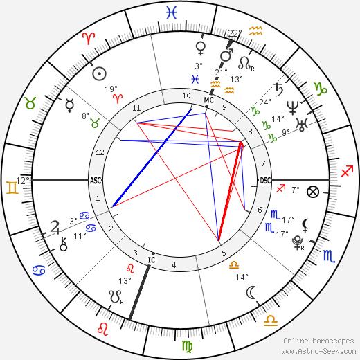 Kristen Stewart birth chart, biography, wikipedia 2019, 2020